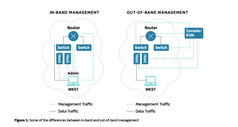 Network Infrastructure Diagram - In-Band vs. Out-of-Band