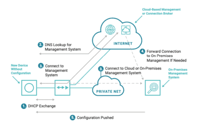 What Goes Into Zero Touch Provisioning?