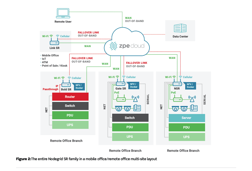 OOBM Remote office multi-site layout