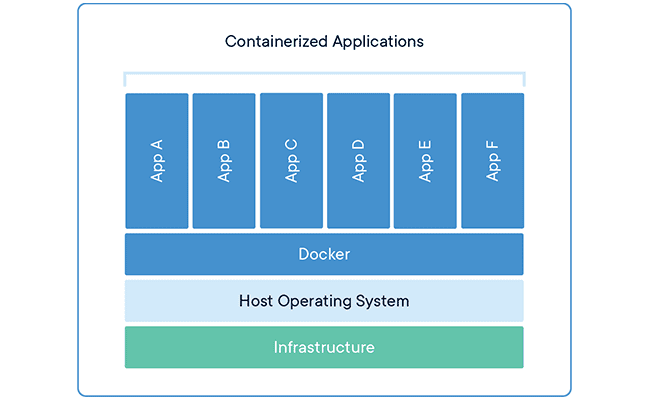 Docker Containers 650 x 400
