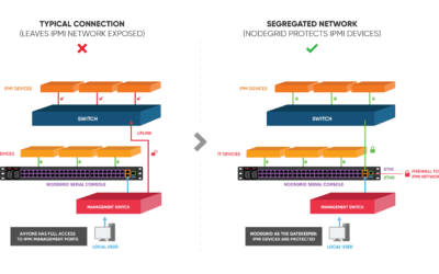 Protecting IPMI Networks with Nodegrid®