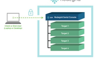 Securing your Network Infrastructure with Nodegrid