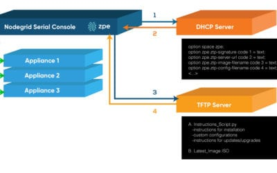 Zero Touch Provisioning (ZTP) for IPv4 and IPv6